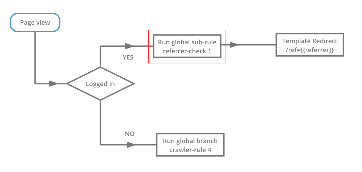 A sub rule node in use within a request rule.