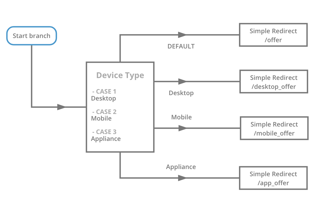 Sub Branch with branches for device based offers