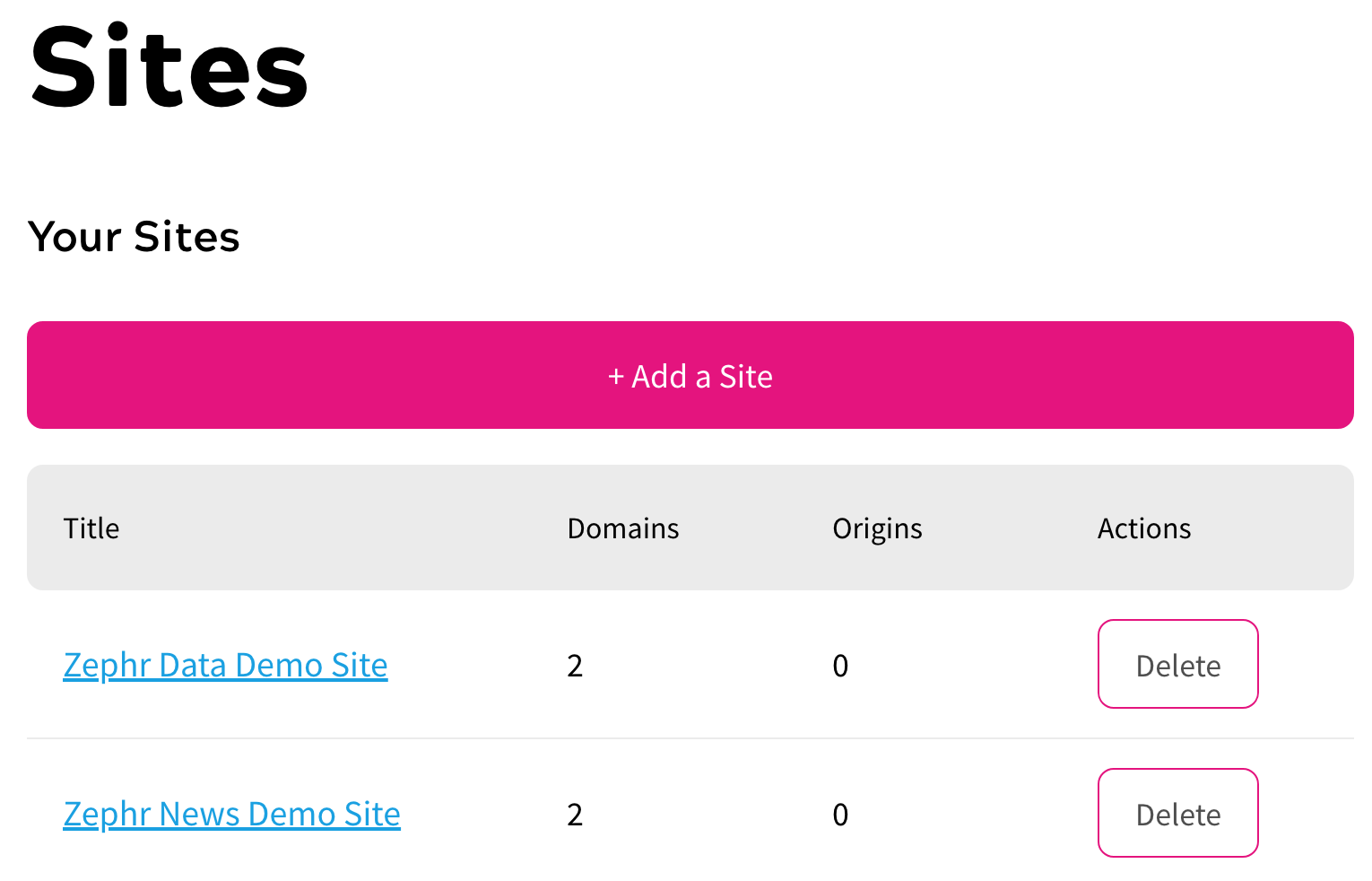 A list of two sites configured on Zephr