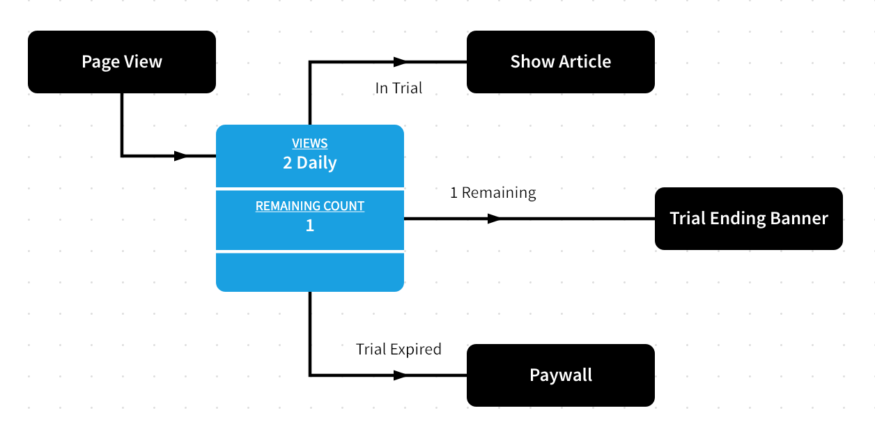 Creating a Trial - Connecting your Rule