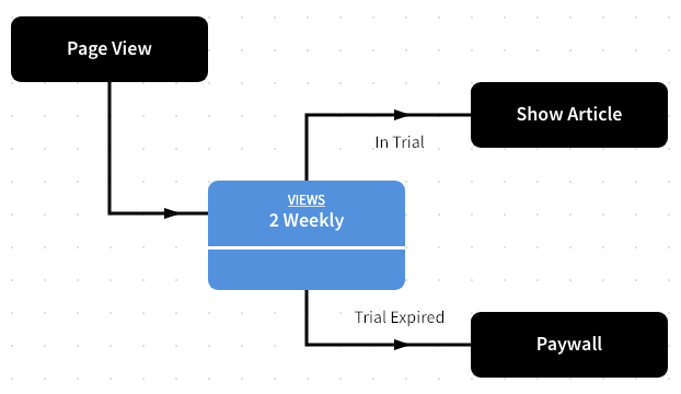 Example User Journey - Registered Users
