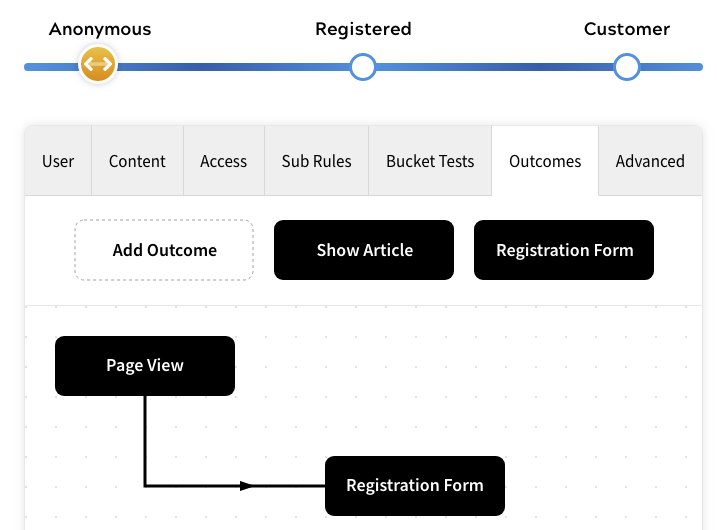 Example Customer Journey - Anonymous Users