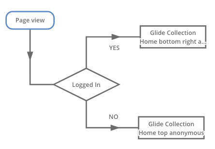 JSON Feature Rule Using Glide Collection Assets