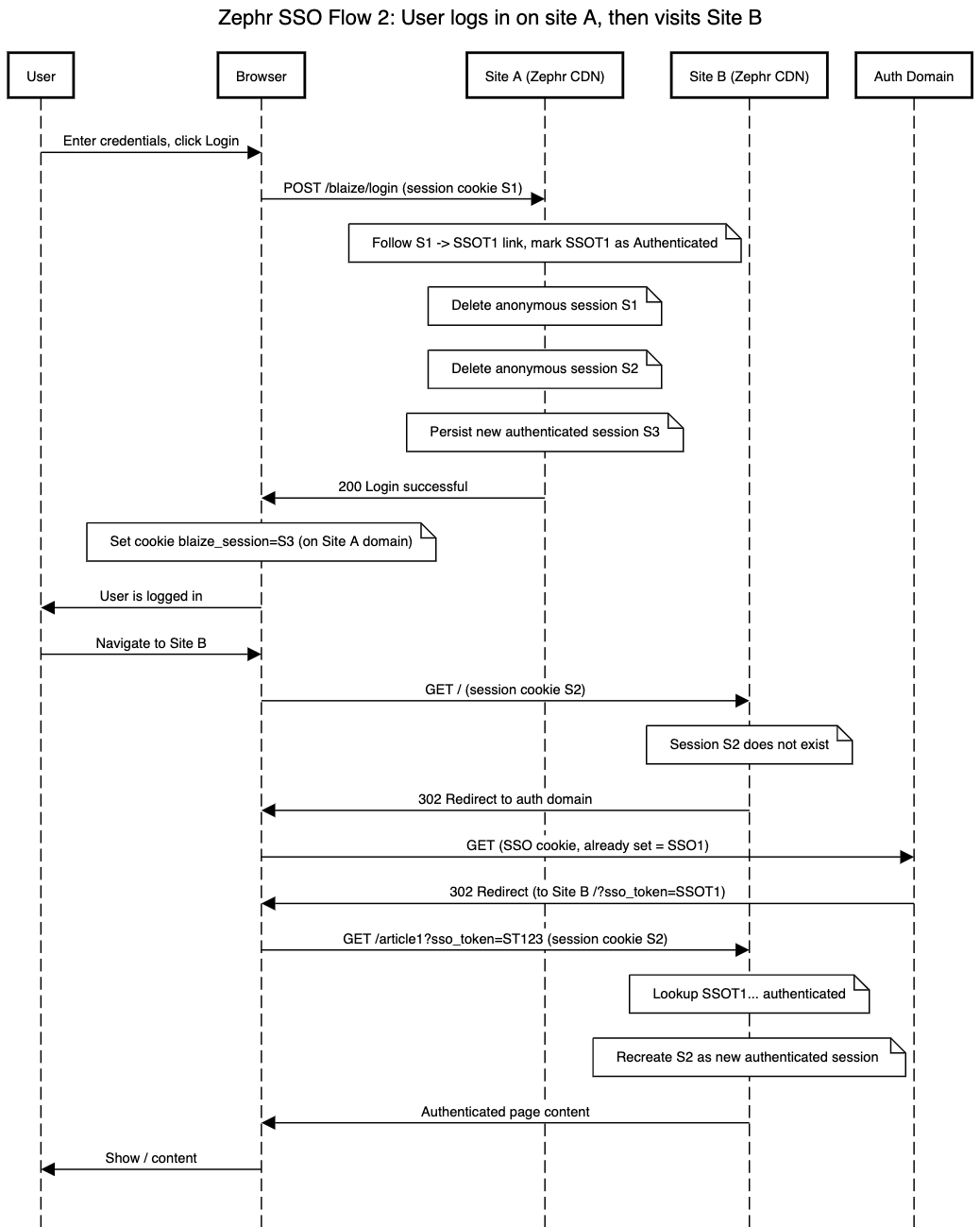 Flow 2- User logs in on site A, then visits Site B