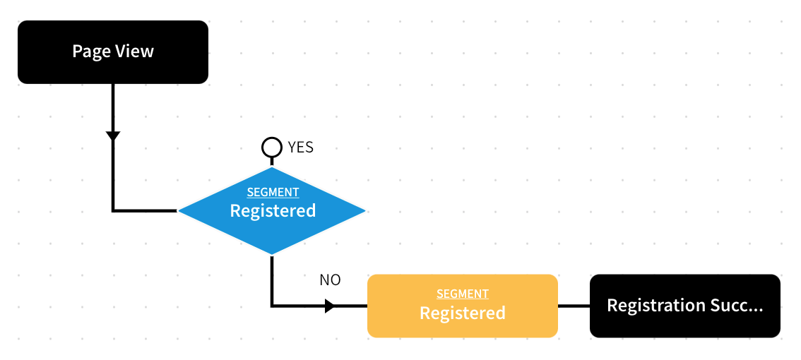 Successful Registration - Custom Component Added As Outcome